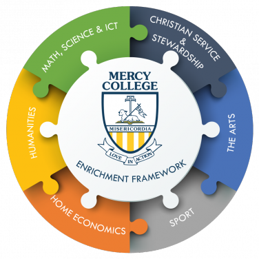 mercy-college-enrichment